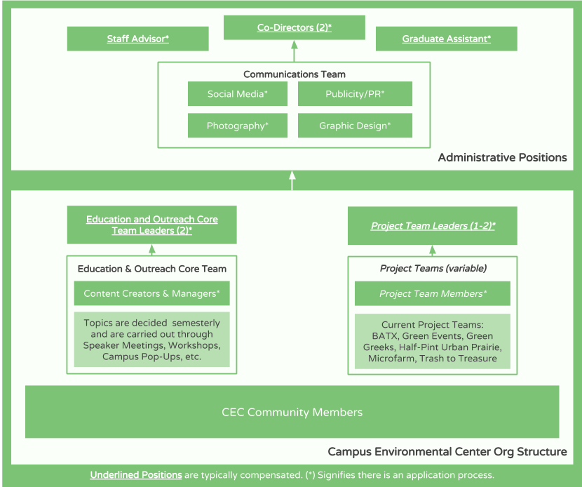 Organizational Structure Diagram SY 17-18 (4)