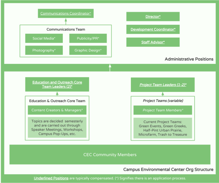 Organizational Structure Diagram SY 18-19 (1)